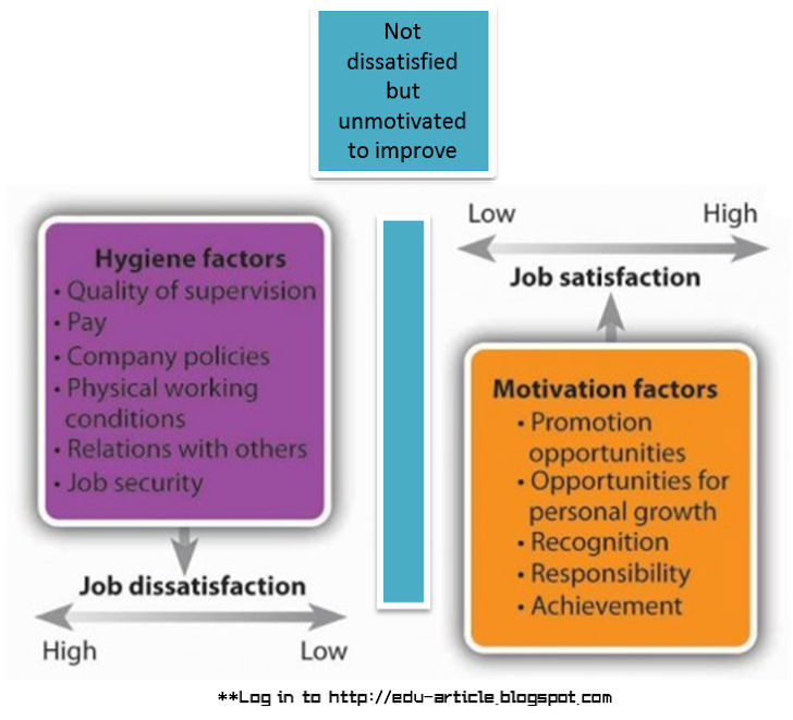 Two Factor Theory of Motivation: Hygiene and Motivational Factor