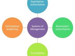 Likert 4 Management Leadership Styles Explained