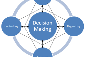 Relation between Planning and Decision-Making