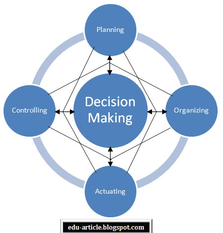 Relation between Planning and Decision Making