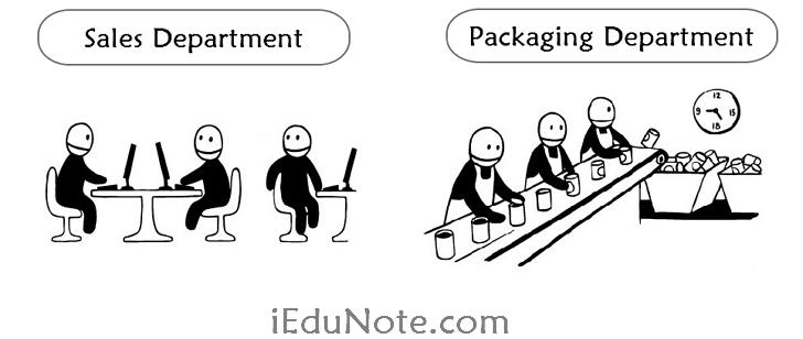 How Modern Management Theories were Developed