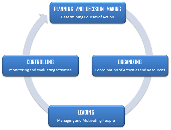 Management is a process of interrelated functions