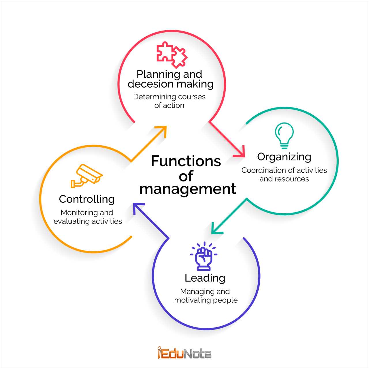 4 functions or steps of management process