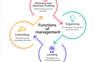 4 Functions of Management Process: Planning, Organizing, Leading, Controlling