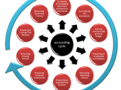 Accounting Cycle – 10 Steps of Accounting Process Explained