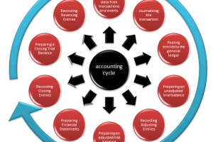 Accounting Cycle - 10 Steps of Accounting Process Explained