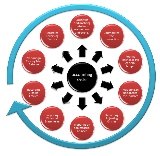 10 Steps of Accounting Cycle