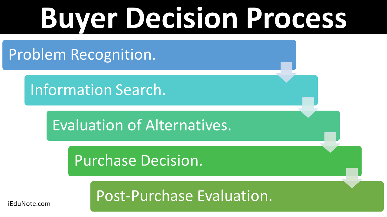 Image result for buyer decision process