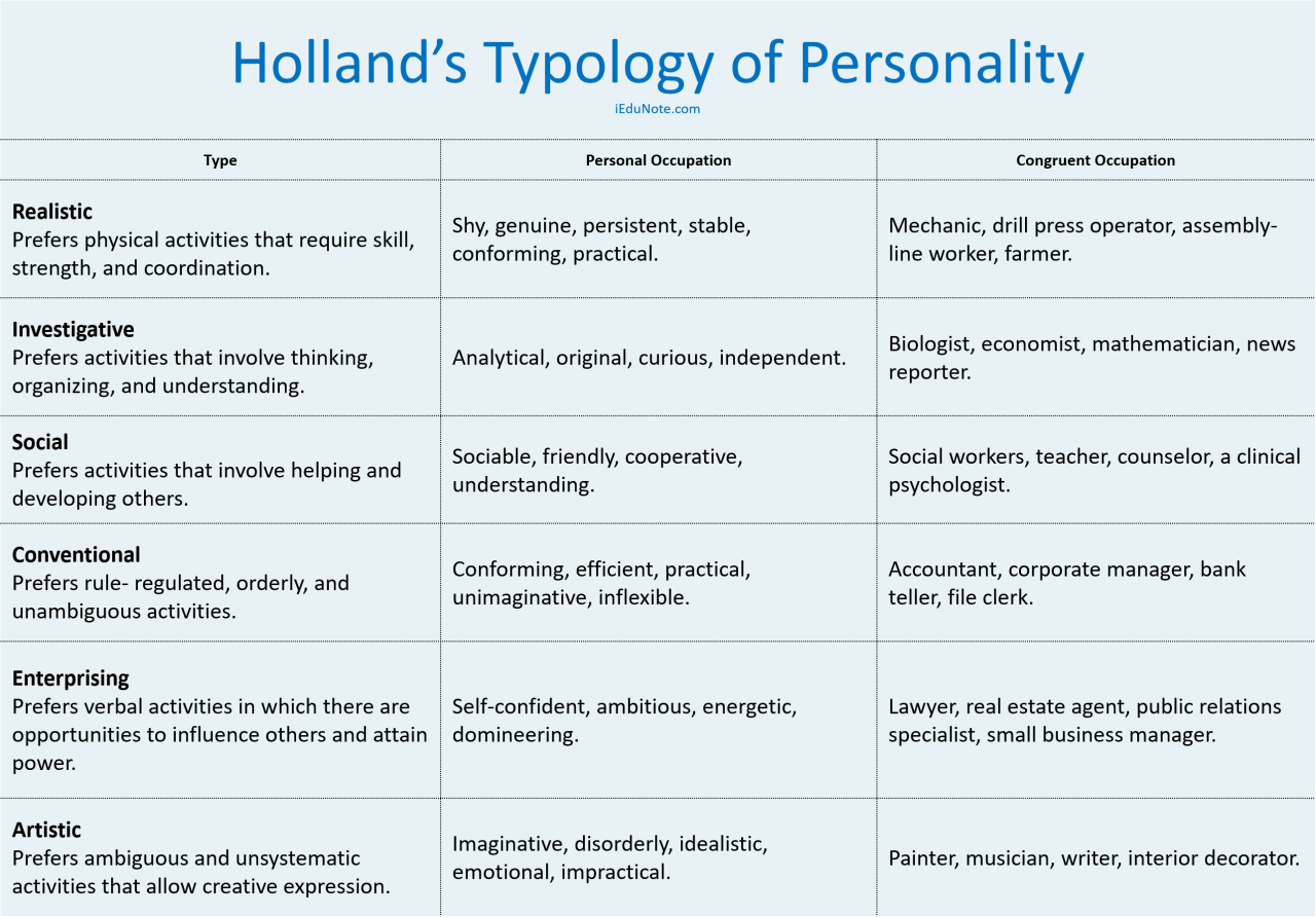 Holland's Typology of Personality