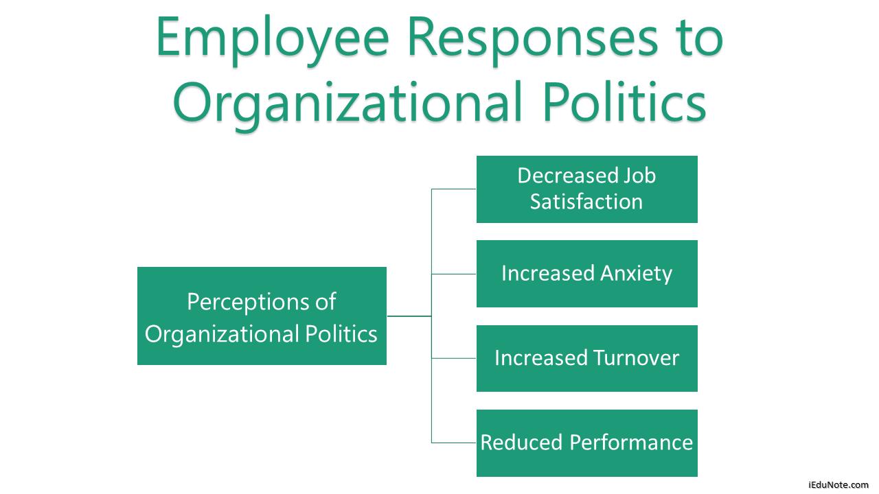 How Employee Responses to Organizational Politics