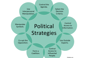 9 Types of Political Strategies