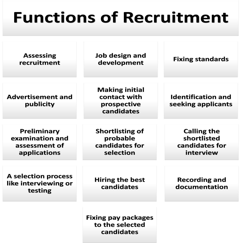 Recruitment Functions