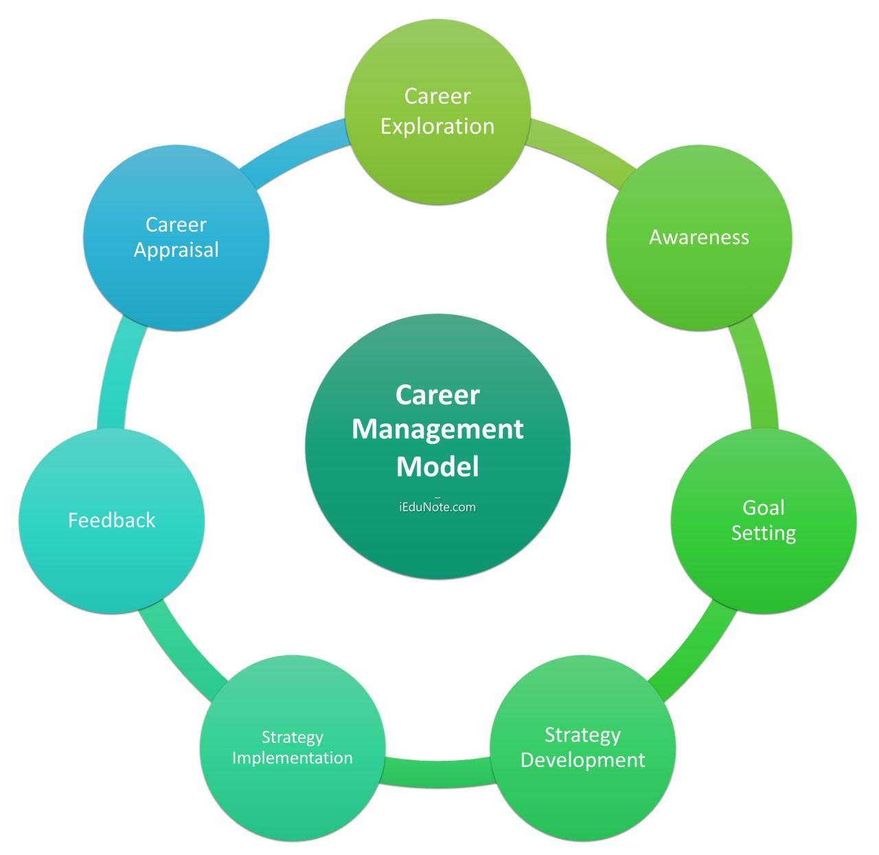 Career Management Model