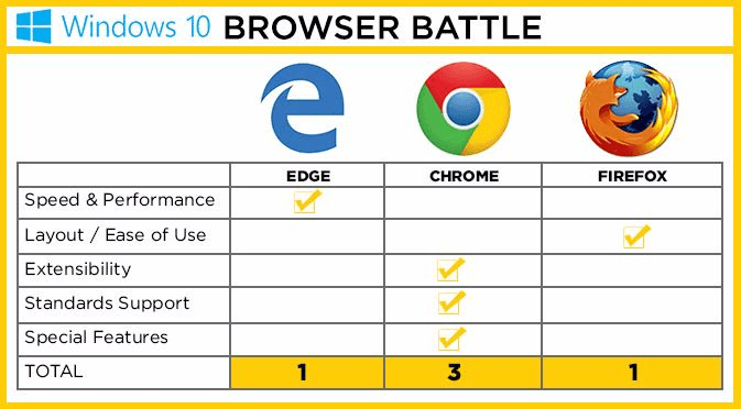 chrome vs firefox vs edge