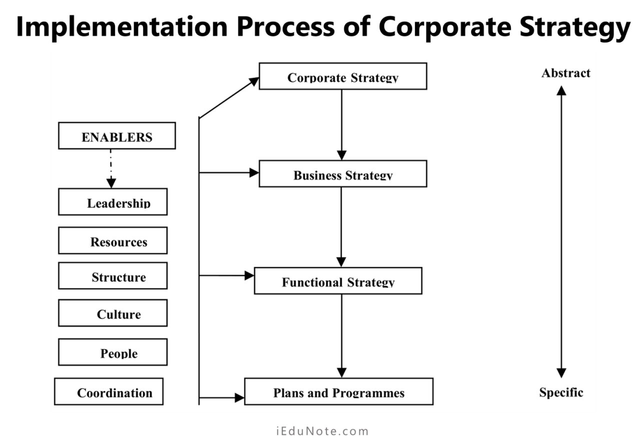 implementation process of corporate strategy