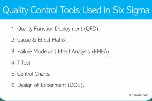 Six Sigma: Quality Control Tools Used in Six Sigma