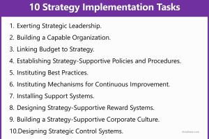 Strategy Implementation: 10 Strategy Implementation Tasks