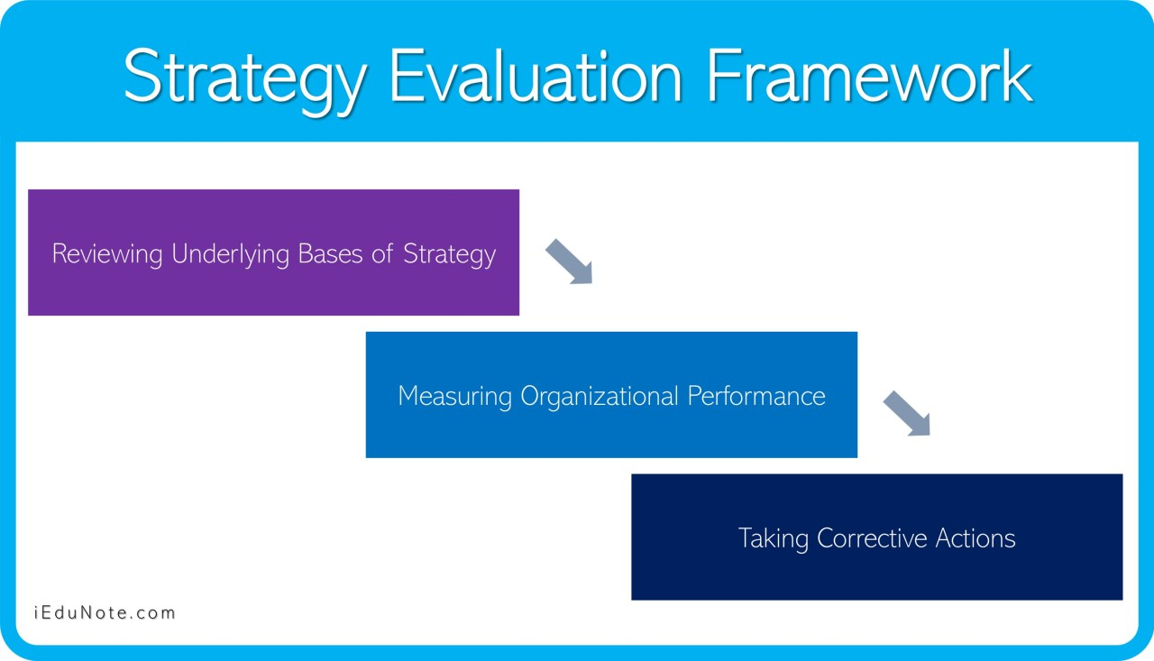 Strategy Evaluation Framework: 3 Activities of Strategy Evaluation