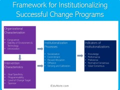 Framework for Institutionalizing Successful Change Programs
