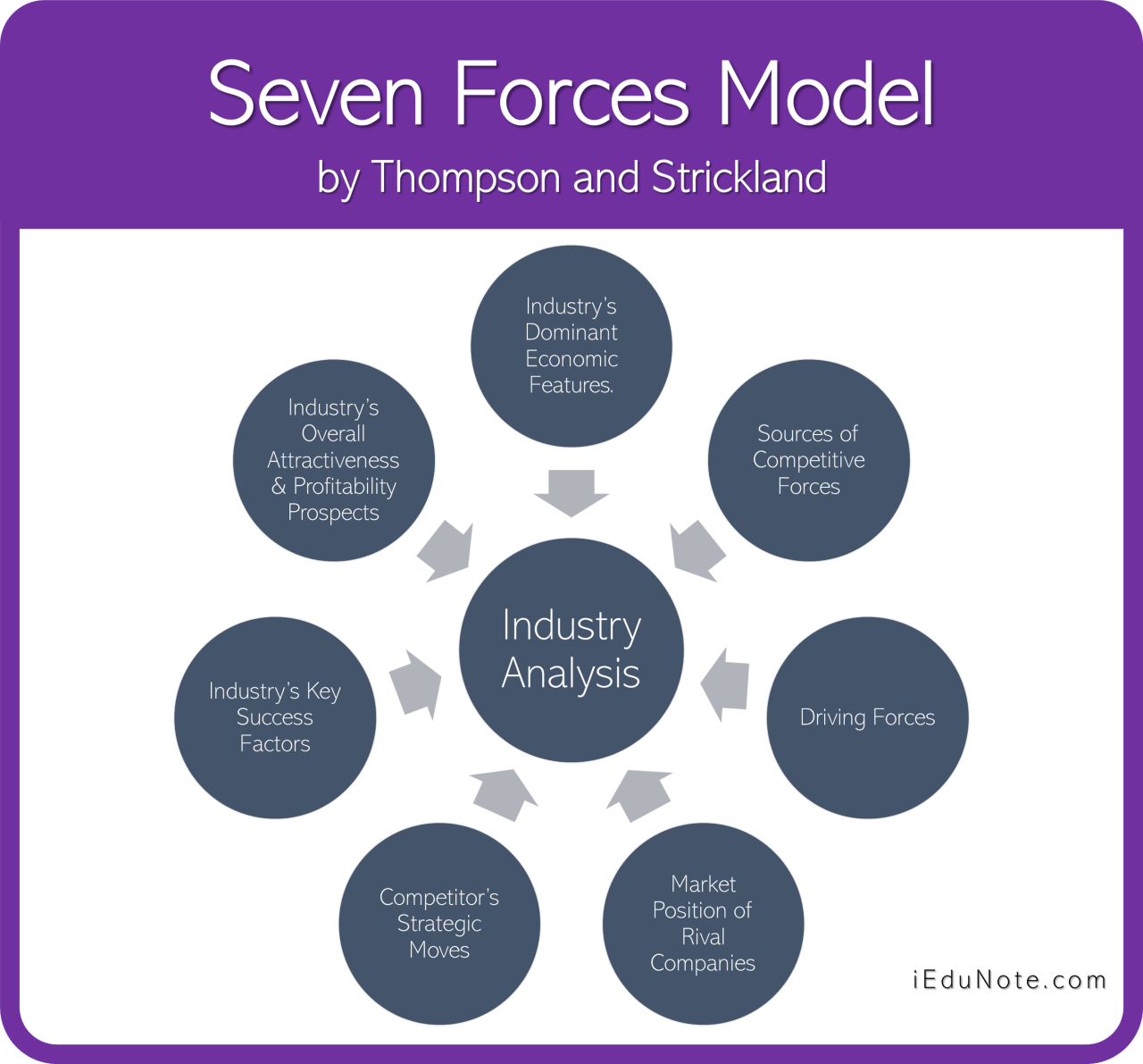 Seven Forces Model of Industry Analysis by Thompson and Strickland