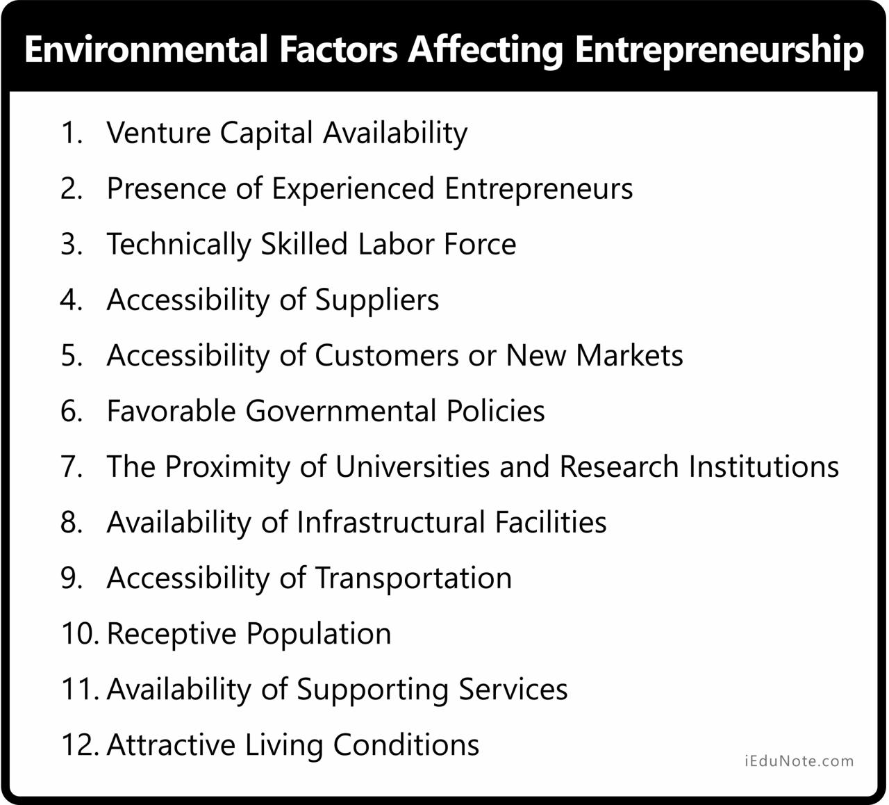 Factors of Environment that Affect Entrepreneurship