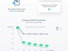How VoIP can Lower Your Marketing Costs