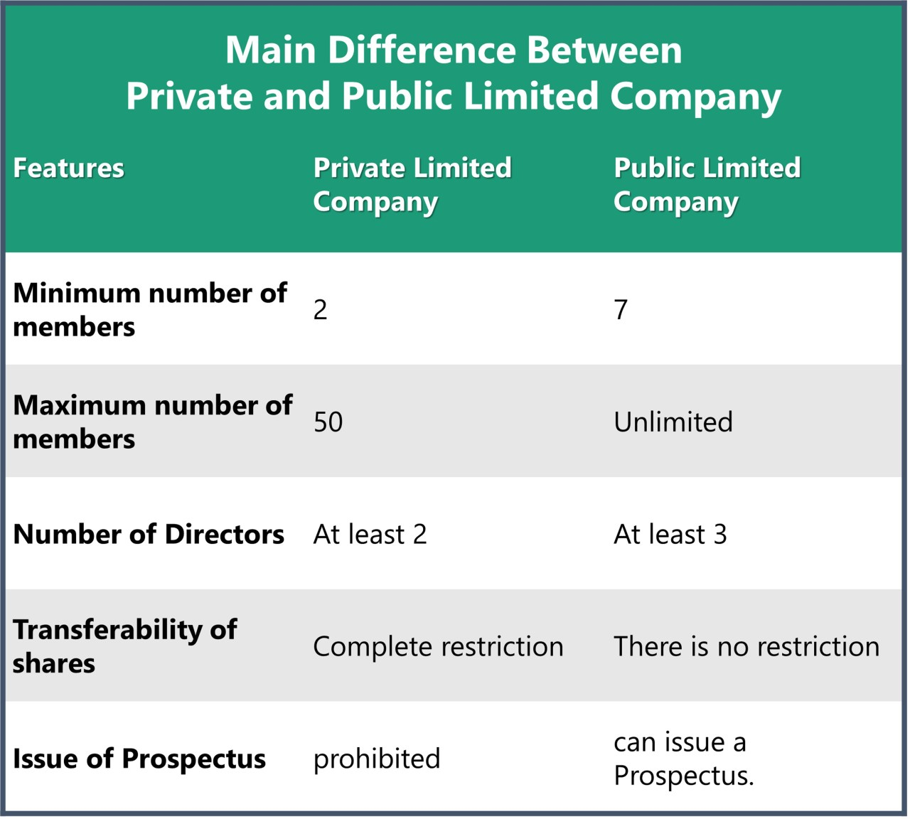 What is the Difference between Private and Public Limited Company?