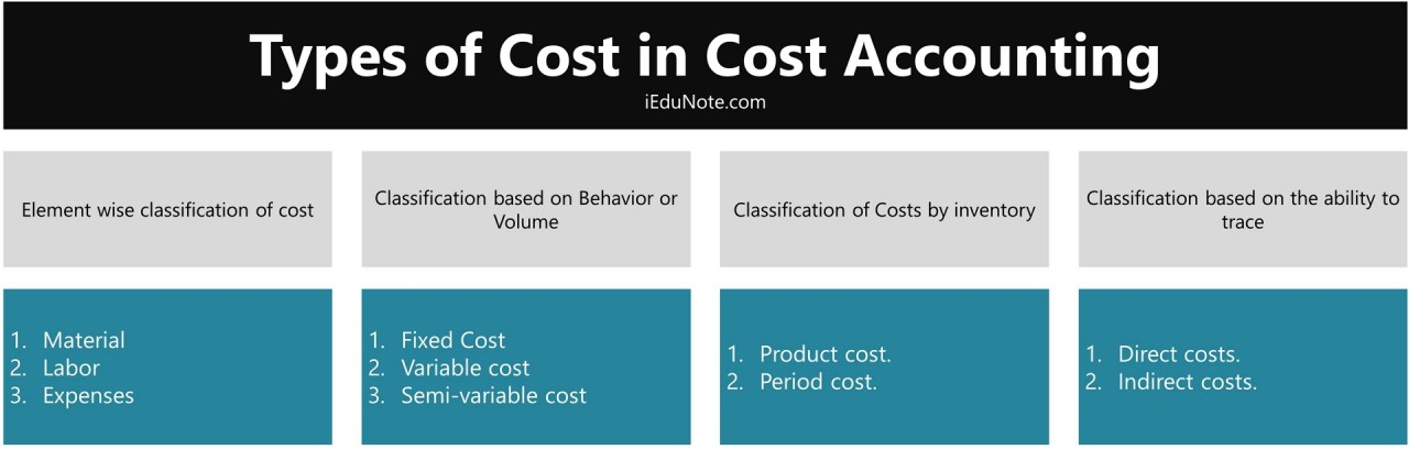 Classification / Types of Cost in Cost Accounting