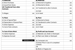 Contract Costing: Definition, Features, Types, Format