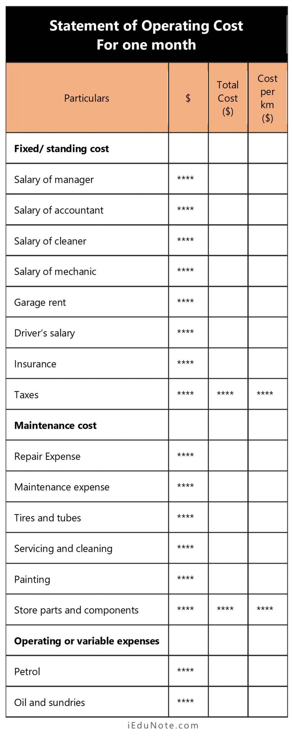 Format of Statement of Operating Cost
