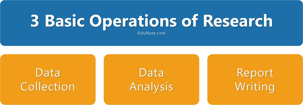 3 basic operations of research