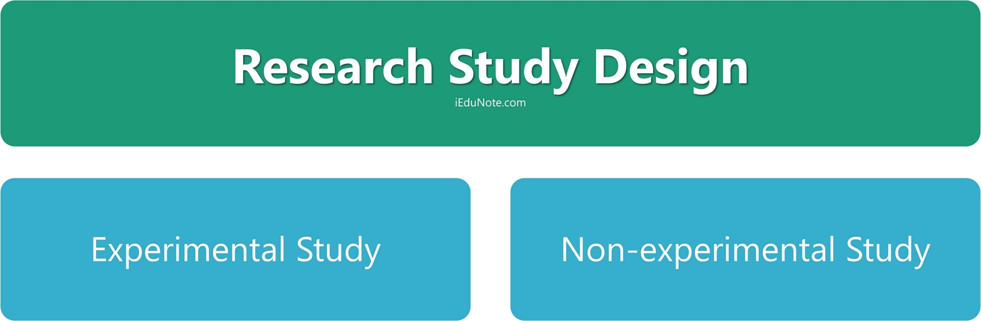 Non Experimental And Experimental Research Research Study Design