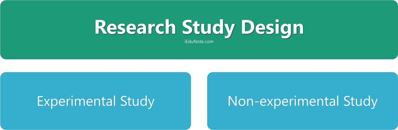 Research Study Design: Non-Experimental and Experimental Research