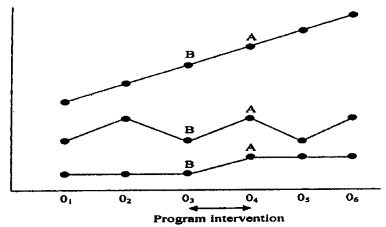 three-time series displaying the varying significance