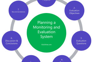 Planning Monitoring and Evaluation System