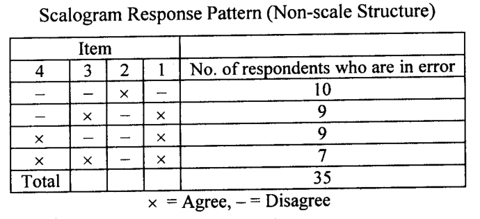 scalogram response pattern non-scale structure