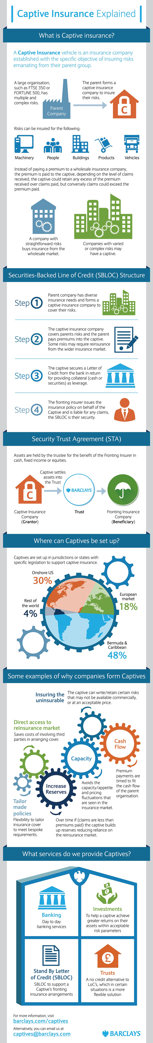 how does captive insurance work