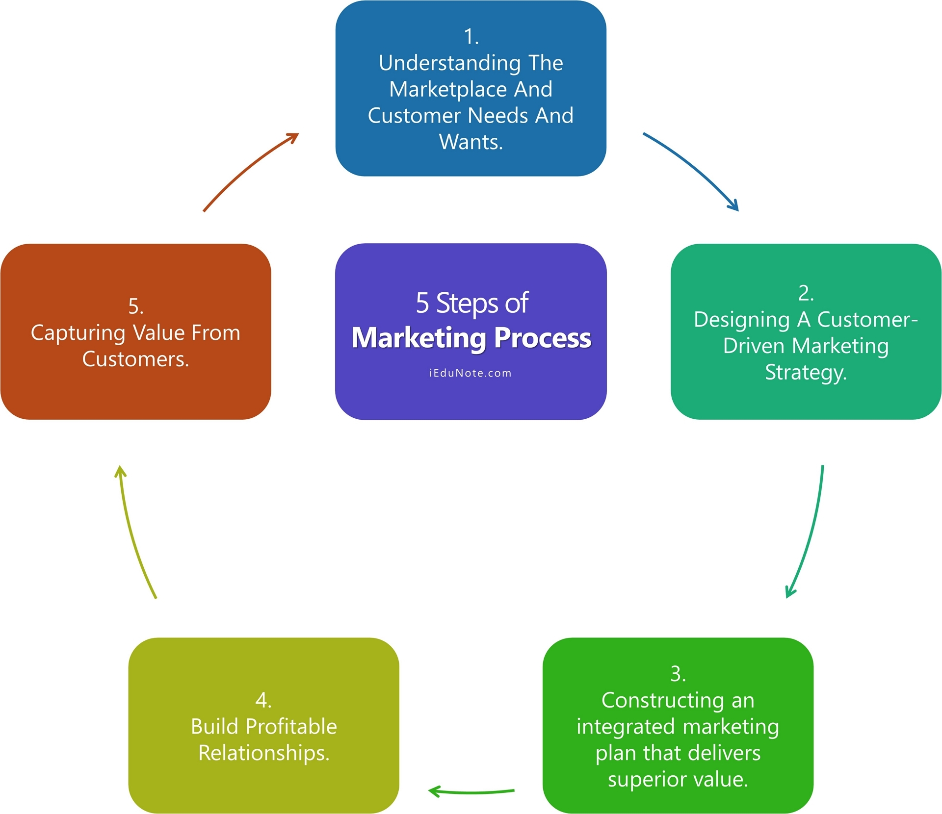 Marketing Process 5 Steps Of Marketing Process