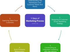 Marketing Process: 5 Steps of Marketing Process