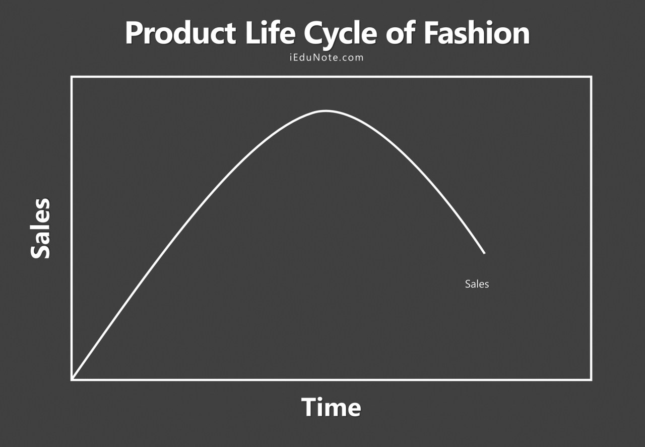 product life cycle of fashion