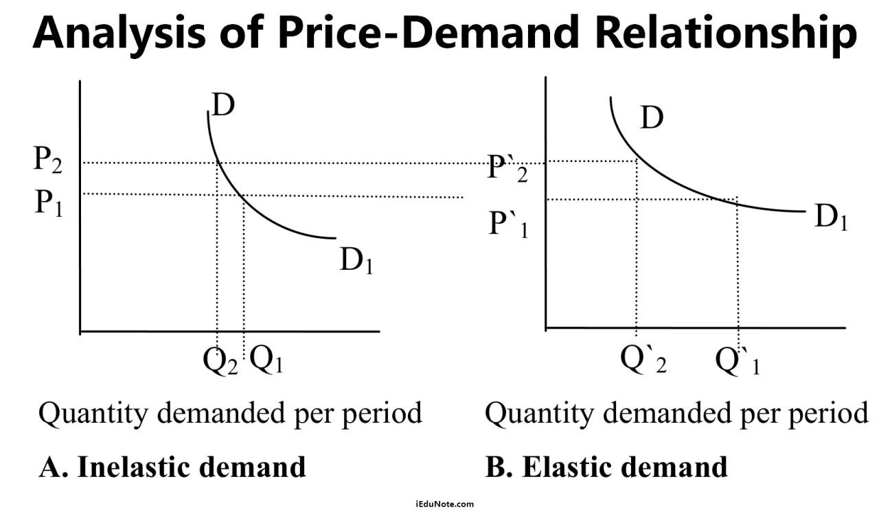 analysis of price demand relationship