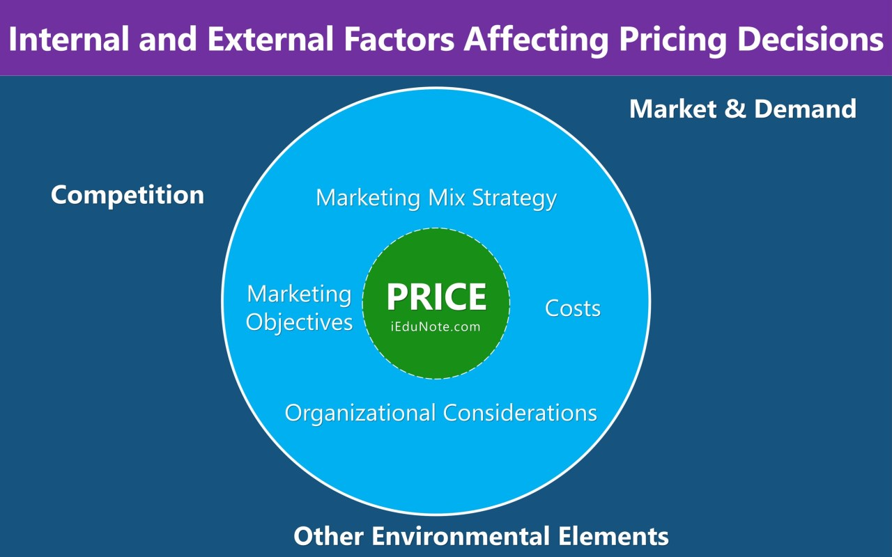 internal external factors affecting price decisions