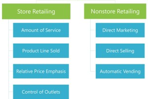 Retailing: Meaning, Types