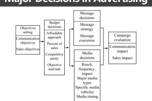 Major Advertising Decisions
