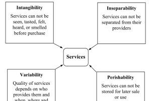 4 Characteristics of Service