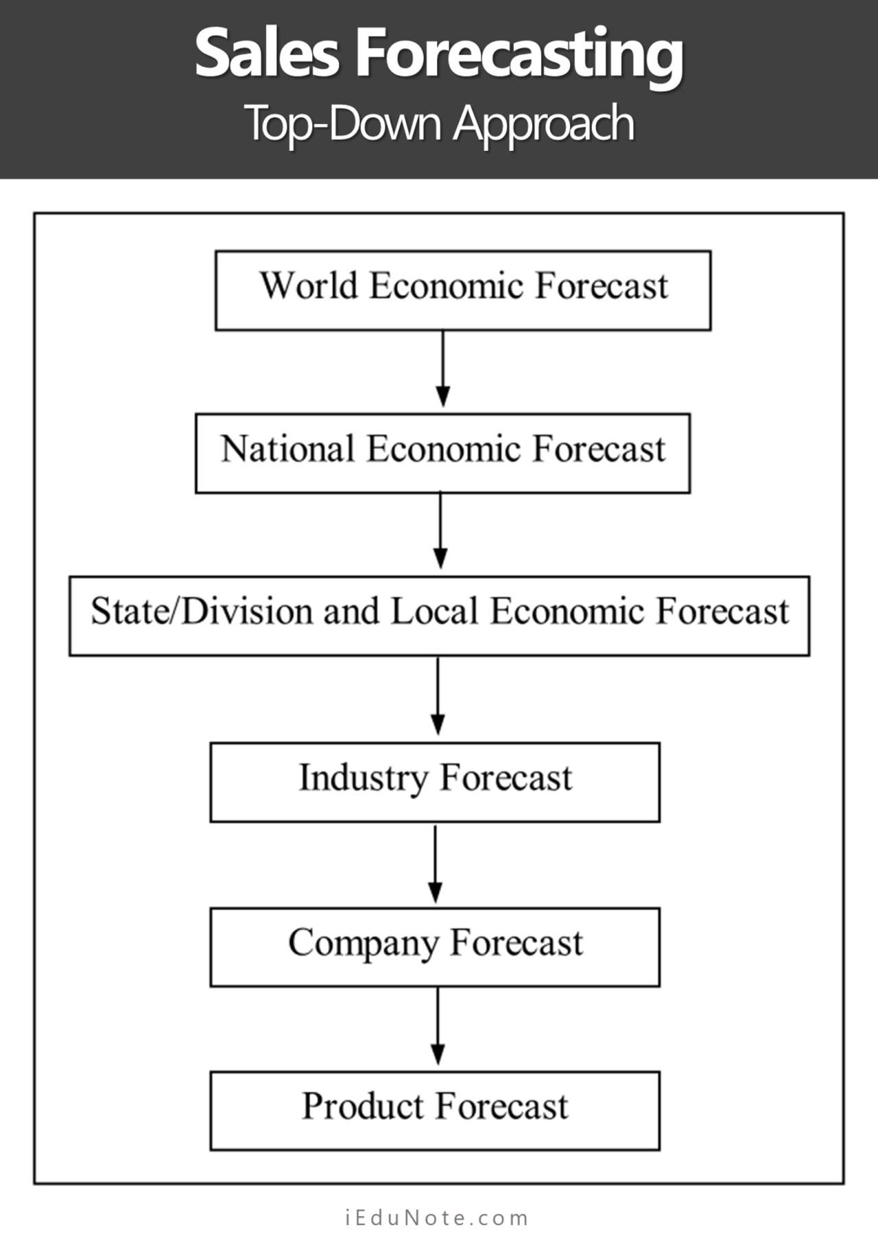 Sales Forecasting Levels