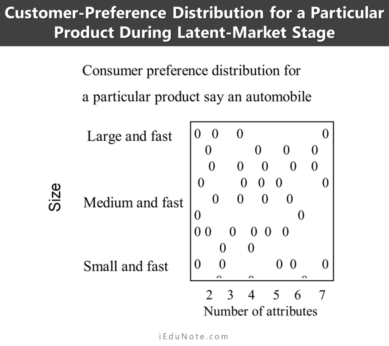 customer preference distribution for a particular product during latent market stage