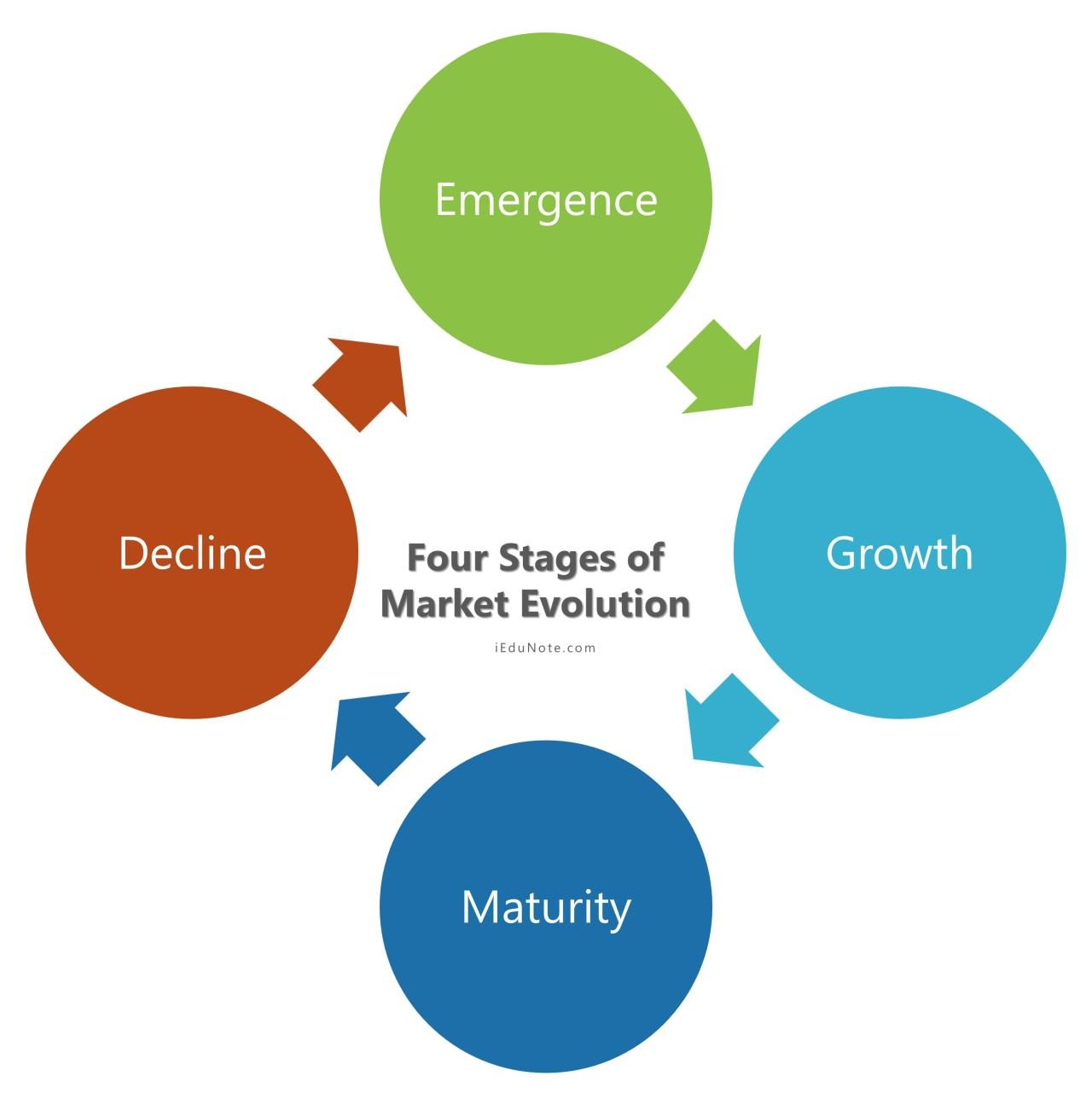 Four stages of Market Evolution