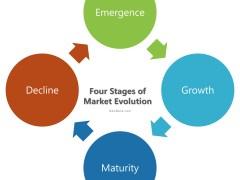 Market Evolution: Definition, Stages of Market Evolution