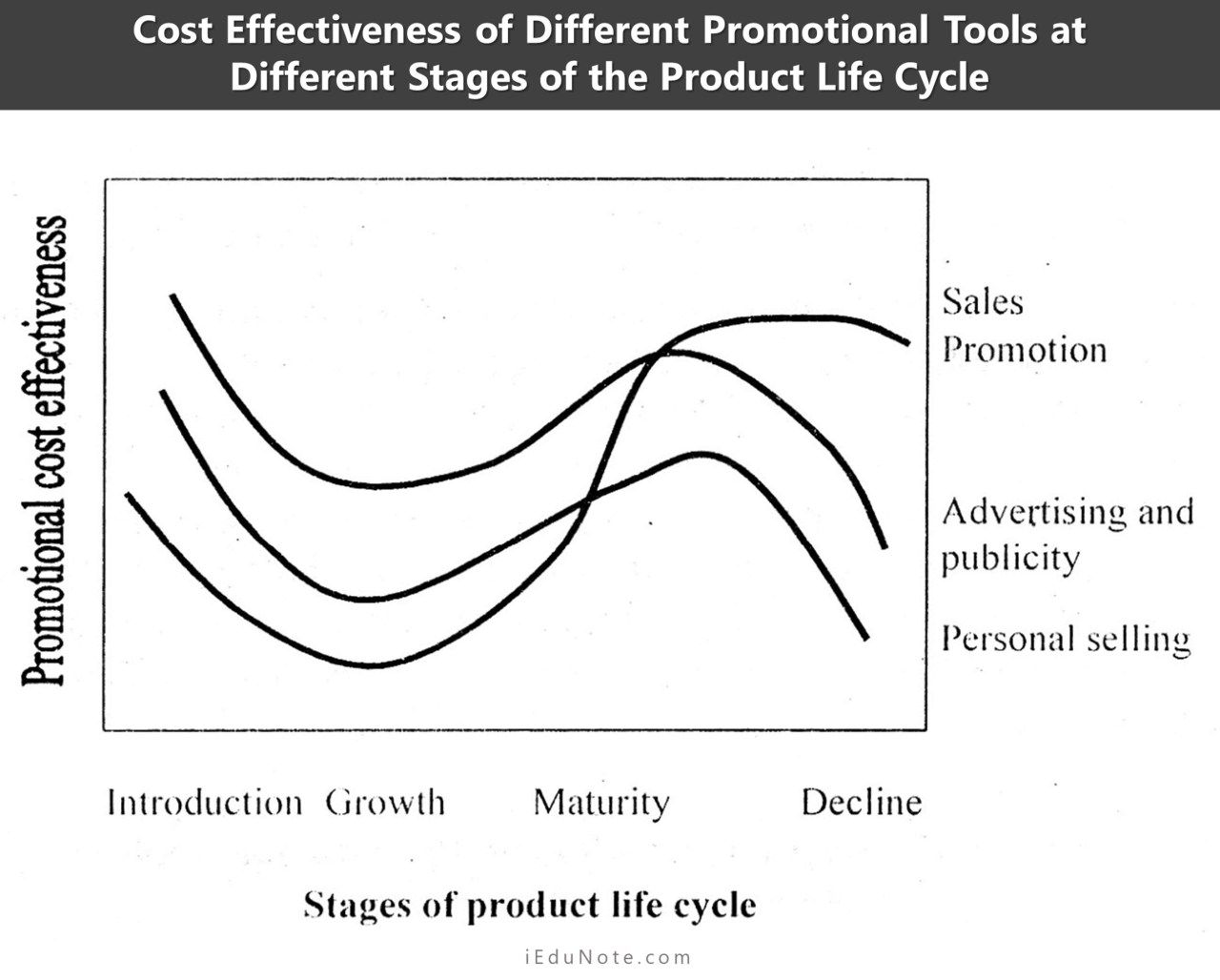 Cost-Effectiveness of Different Promotional Tools at Different Stages of the Product Life Cycle
